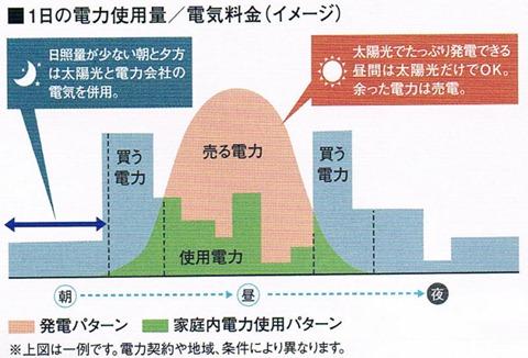 発電と利用のイメージ