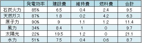 米エネルギー庁の試算