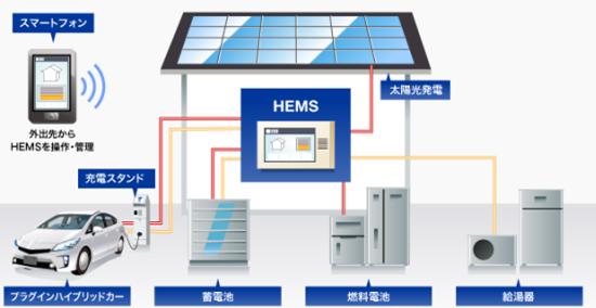 HEMSのイメージ図