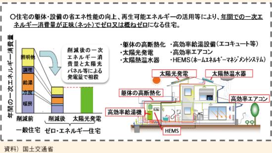 ゼロ・エネルギー住宅のイメージ図