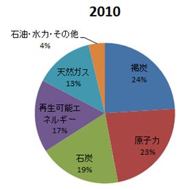2010年の独電力構成比
