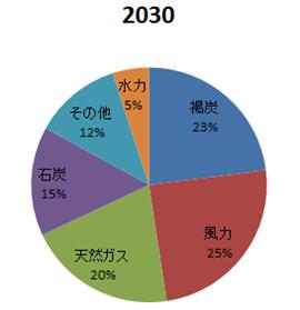 2030年の電力構成比