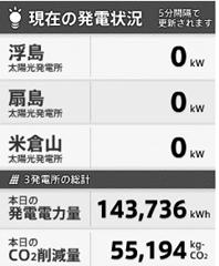 太陽光発電所の発電量
