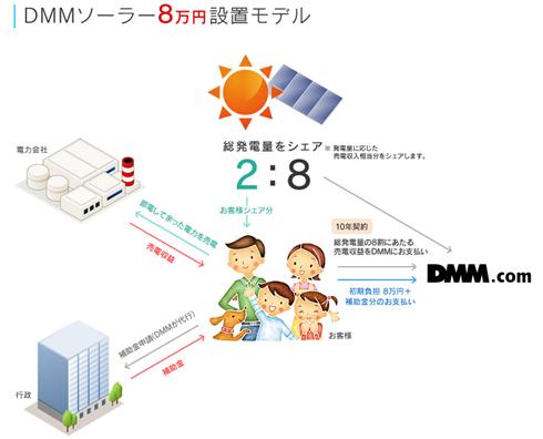 DMMのソーラーパネルは8:2