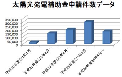 補助金申請件数のデータグラフ