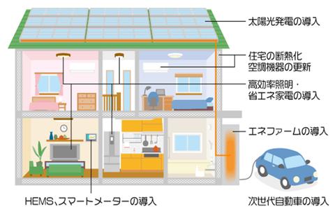 スマートハウスのイメージ