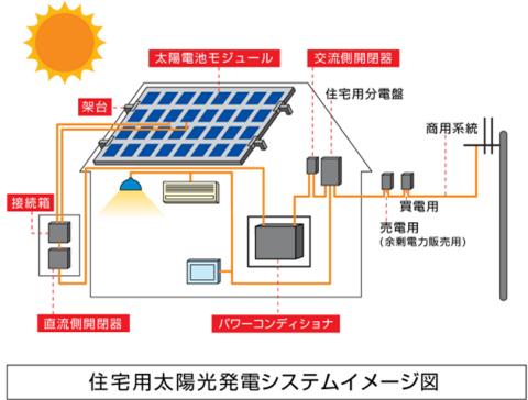 太陽光発電のイメージ図