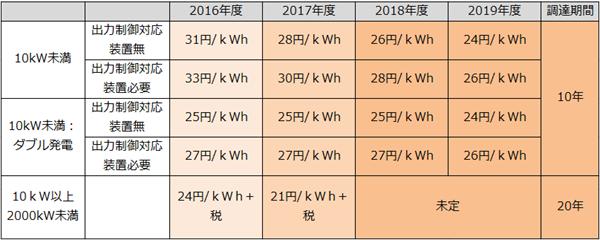 太陽光発電の売電価格