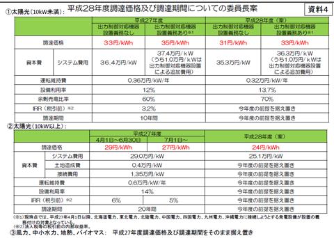 経済産業省の売電価格資料